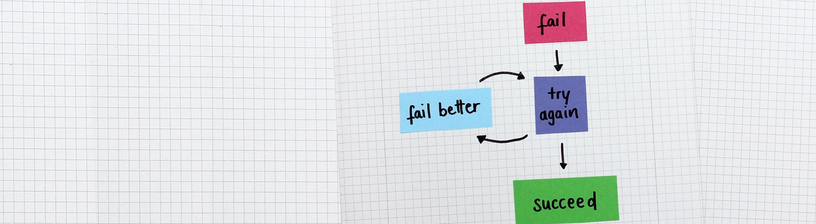 Symbolbild Plan B: Eine Grafik, die Versuche, Misserfolge und Erfolg dokumentiert.