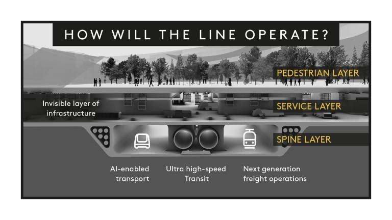 So soll die Verkehrsinfrastruktur der Stadt The Line einmal aussehen