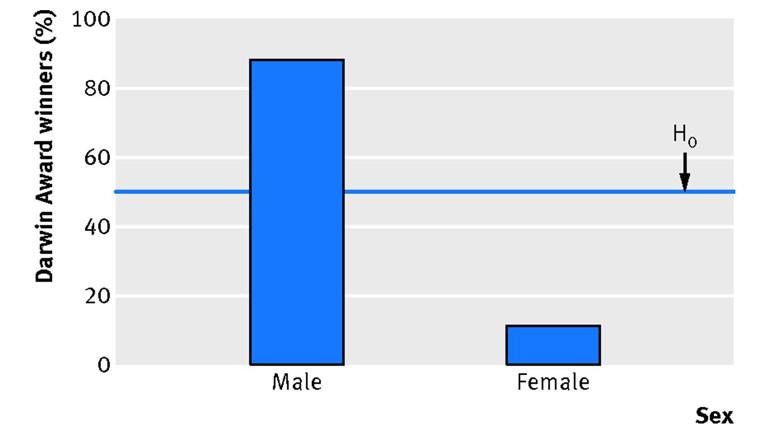Männliche und weibliche Darwin Award-Gewinner. Linie H0 zeigt erwarteten Prozentsätze unter der Nullhypothese, die Männer und Frauen sind gleichermaßen idiotischen.