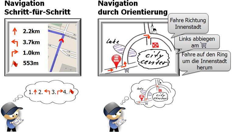 Schematische Darstellung wie WayTo funktioniert