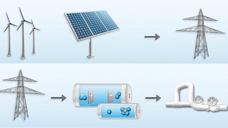 Erneuerbarer Strom wird erzeugt (obere Bildhälfte). Der Strom wird gespeichert (untere Bildhälfte).