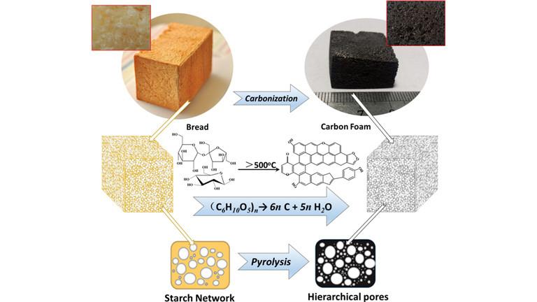 Roh-Diagramm für die Herstellung von Kohlenstoffschaum aus Brot abgeleitet.