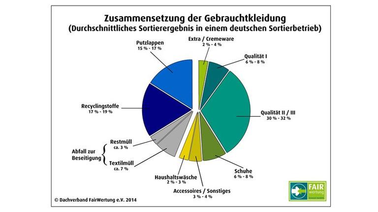 Zusammensetzung der Altkleider - kategorisiert durch Fairwertung
