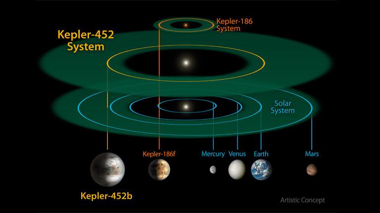 Grafik des neu entdeckten Planeten Kepler-452b
