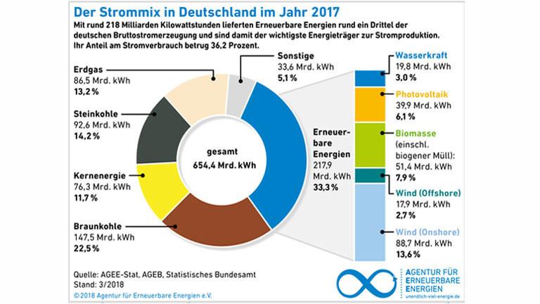 Grafik, die den Strommix in Deutschland zeigt