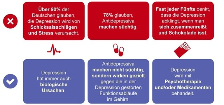 Deutsche Depressionshilfe Grafik