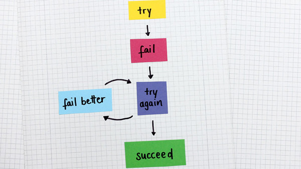 Grafik: Trial, fail and success.
