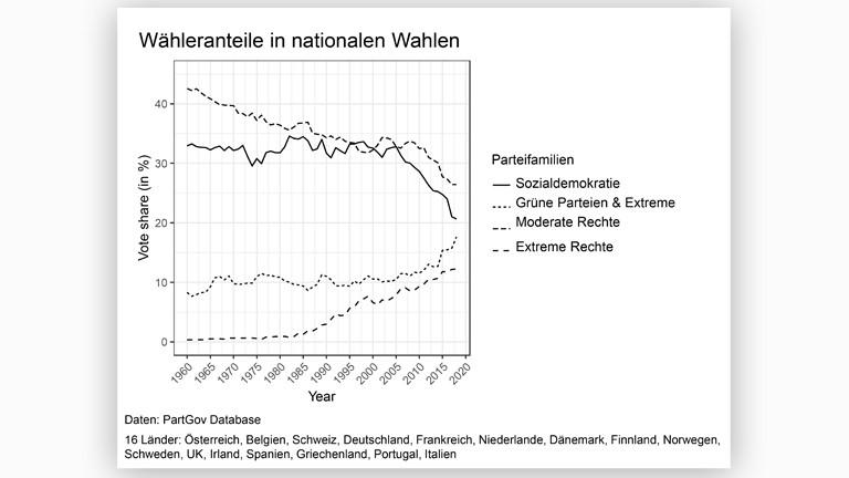 Graphik von Silja Häusermann, Politikwissenschaftlerin, Universität Zürich
