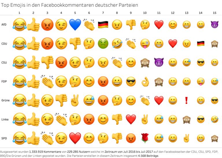 Top Emojis in den Facebookkommentaren deutscher Parteien