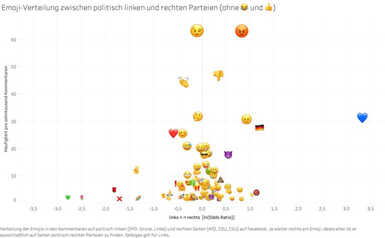 Emoji-Verteilung zwischen politisch linken und rechten Parteien