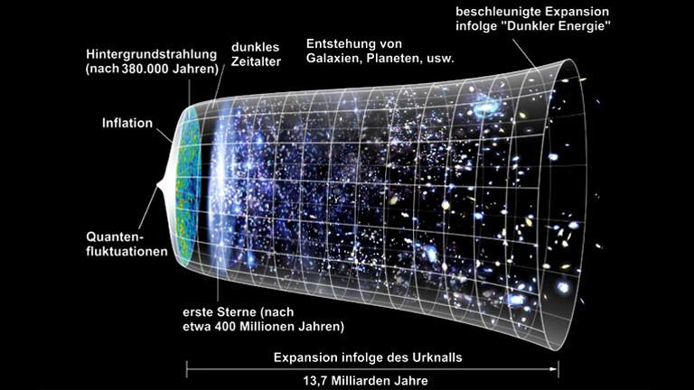 Eine grafische Darstellung der Entwicklung des Universums.