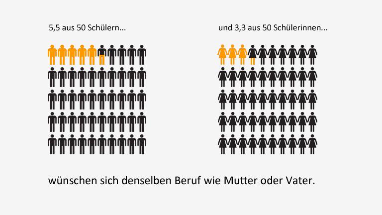 5,5 aus 50 Schülern und 3,3 aus 50 Schülerinnen wünschen sich denselben Beruf wie Mutter oder Vater.