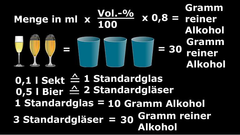 Berechnung des Alkoholgehalts in Gramm