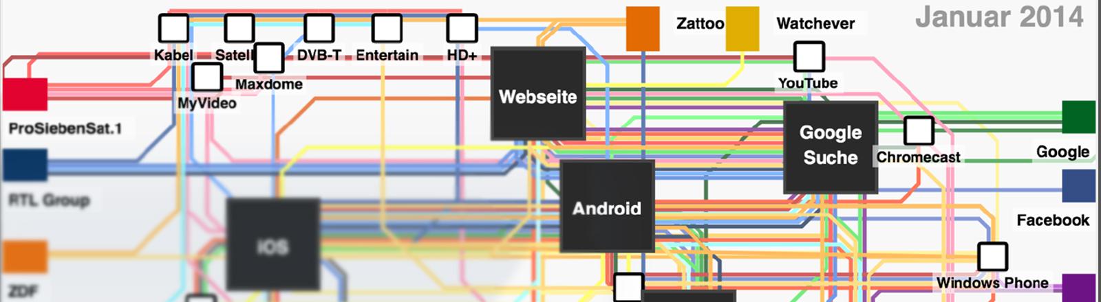 Eine Art Straßenbahnkarte mit verschiedenen Fernsehsendern und deren Verbreitungswegen