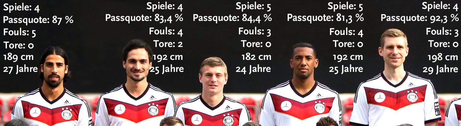 Die Nationalspieler Khedira, Hummels, Kroos, Boateng, Mertesacker