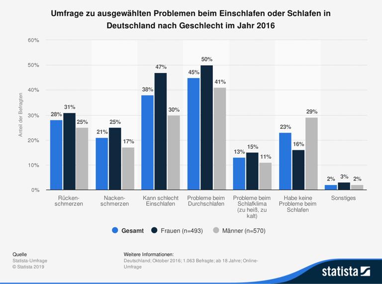 Statistik zu Schlafproblemen in Deutschland