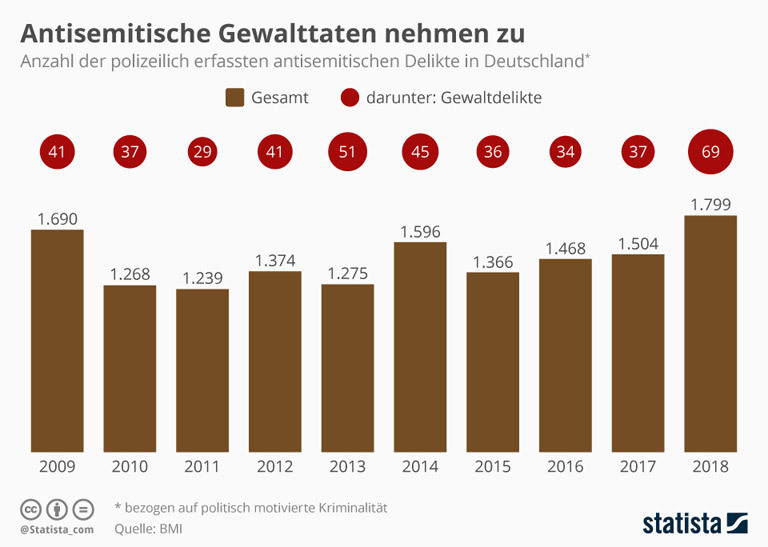 Entwicklung antisemitischer Gewalt in Deutschland