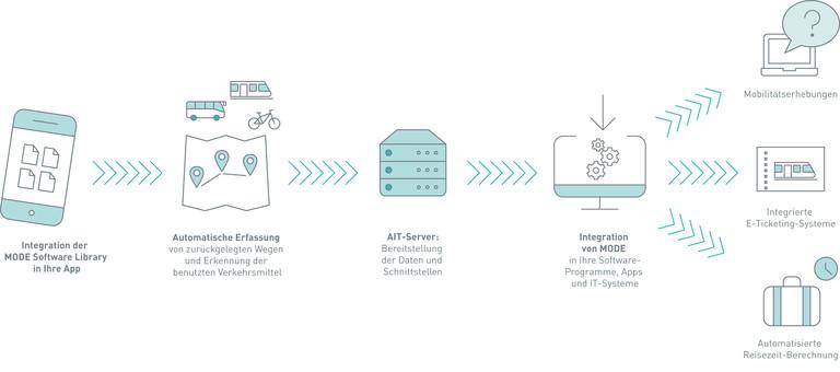 Schematische Darstellung: Funktionsweise der Software MODE des Austrian Institute of Technology (AIT)