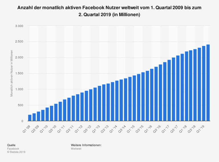 Auf der Statistik ist zu sehen, dass Facebook Mitte 2019 2,4 Millionen aktive Nutzer hat