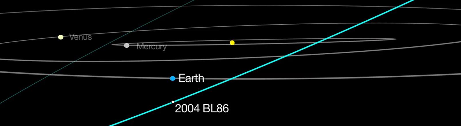 Eine Grafik über die Passage des Asteroiden 2004 BL86 an der Erde