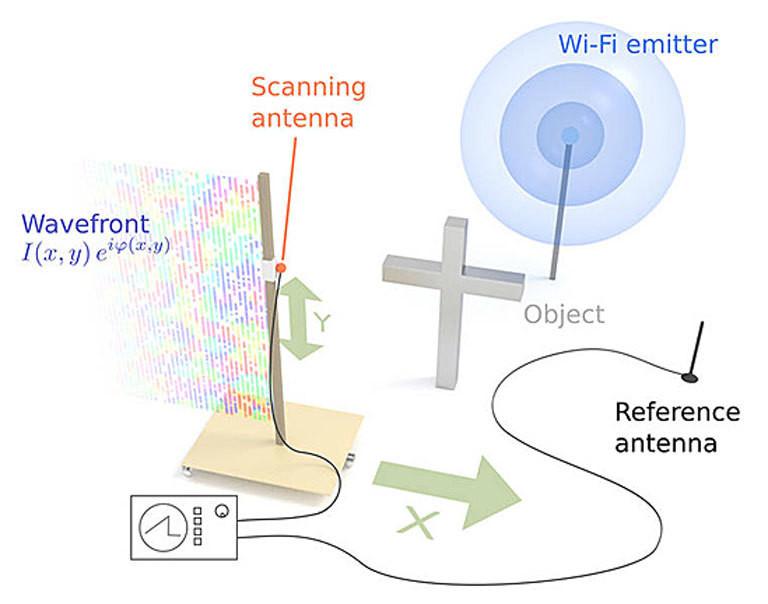 Aufbau des Laborexperiments zur WLAN-Holografie