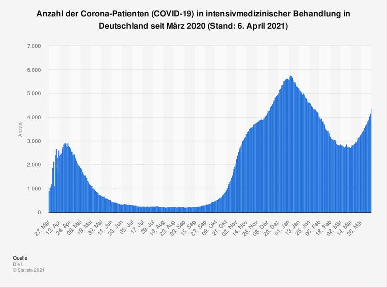 Grafik über die Auslegung der Intensivbetten in Deutschland
