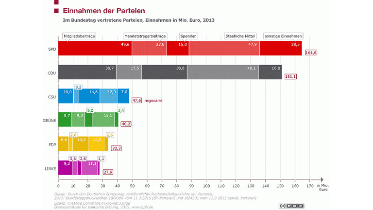 Einnahmen der Parteien