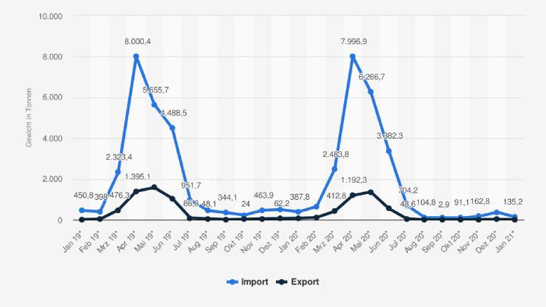 Monatliche Menge der Importe und Exporte von frischem oder gekühltem Spargel in Deutschland von Januar 2019 bis Januar 2021 in Tonnen
