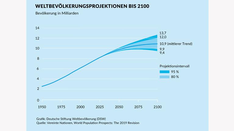 Grafik zur Entwicklung der Weltbevölkerung