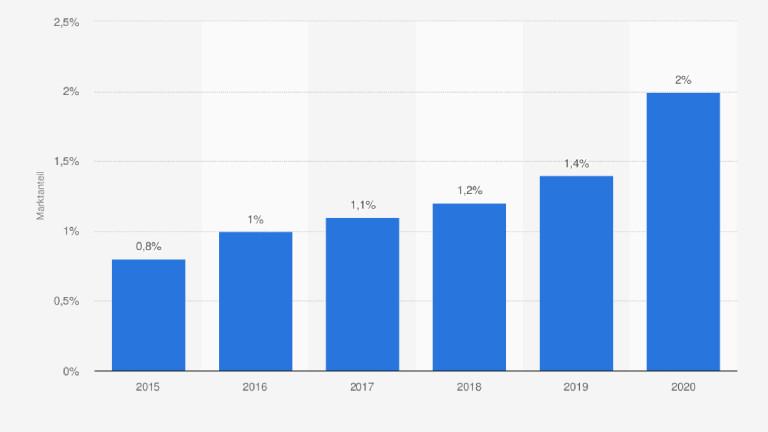 Marktanteil des Online-Handels am Umsatz mit Lebensmitteln in Deutschland in den Jahren 2015 bis 2020
