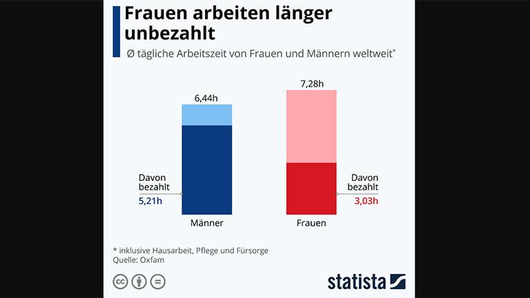 Grafik zeigt die ungleiche Arbeitsverteilung von Männern und Frauen.
