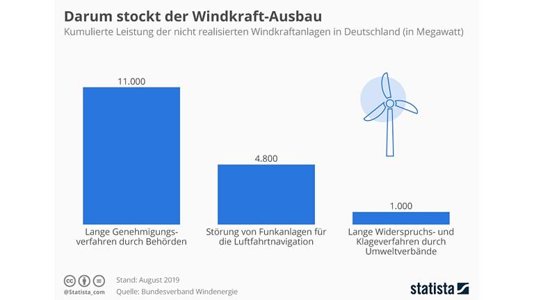 Grafik zum Windkraft-Ausbau