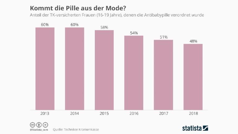 Immer weniger Frauen nehmen die Pille (2019)