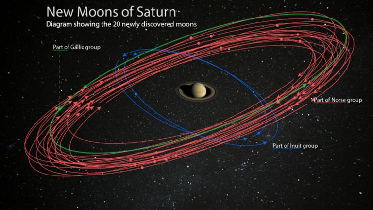 Darstellung der neu entdeckten Saturnmonde