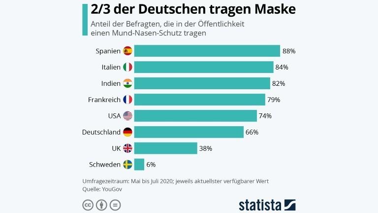 Zwei Drittel der Deutschen tragen Maske