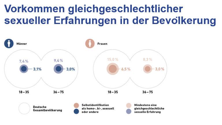 Vorkommen gleichgeschlechtlicher sexueller Erfahrungen in der Bevölkerung