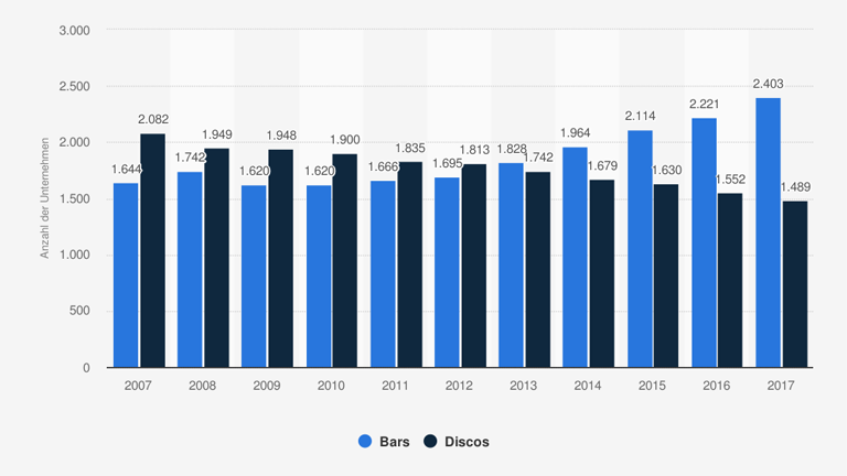 Anzahl der umsatzsteuerpflichtigen Bars und Discos in Deutschland von 2007 bis 2017