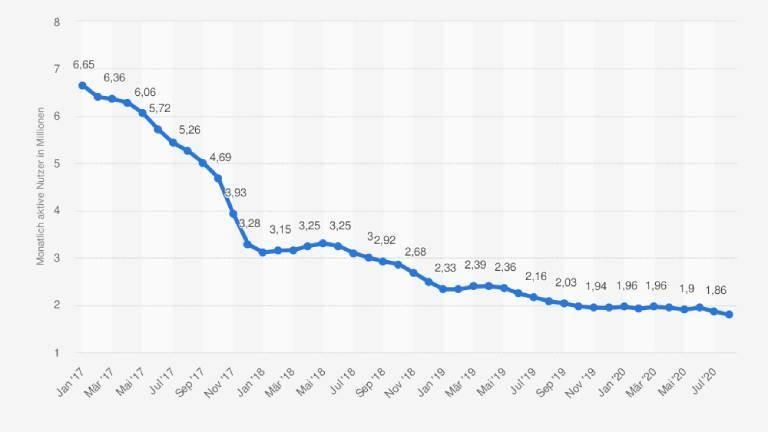 Anzahl der monatlich aktiven Instagram-Userinnen und User über Android in Deutschland von Januar 2017 bis August 2020