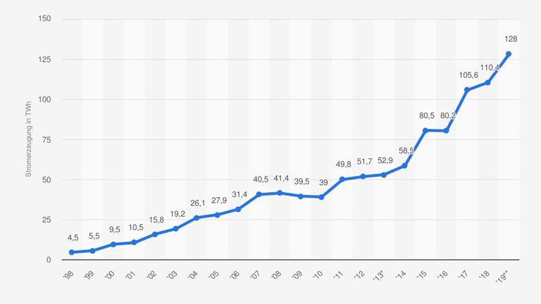 Bruttostromerzeugung aus Windkraft in Deutschland in den Jahren 1998 bis 2019 in Terawattstunden